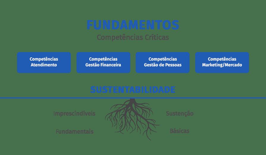 consultoria para farmacias fundamentos